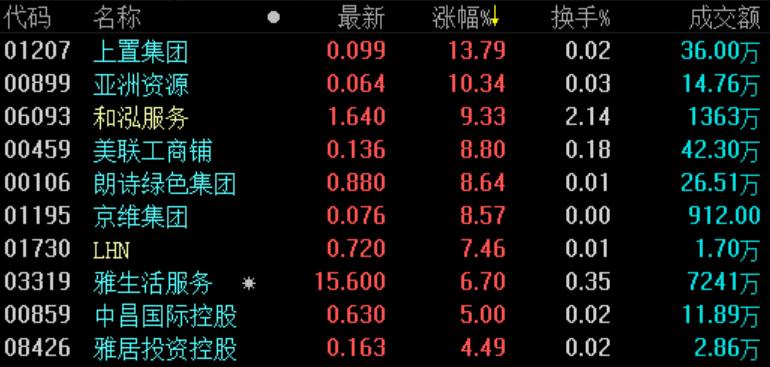 地产股收盘 | 恒指收涨0.5% 物业管理板块普涨-中国网地产