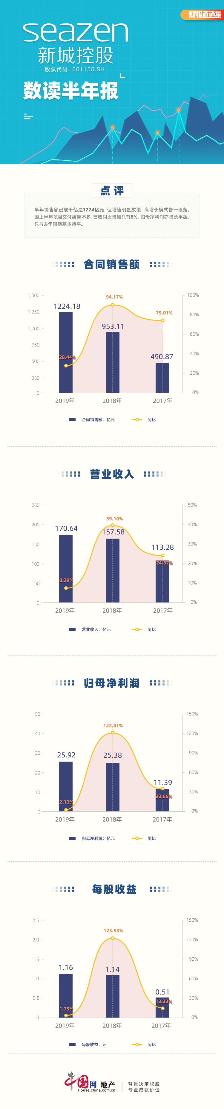 數讀半年報|新城控股:銷售額破千億 歸母凈利潤微增-中國網地産