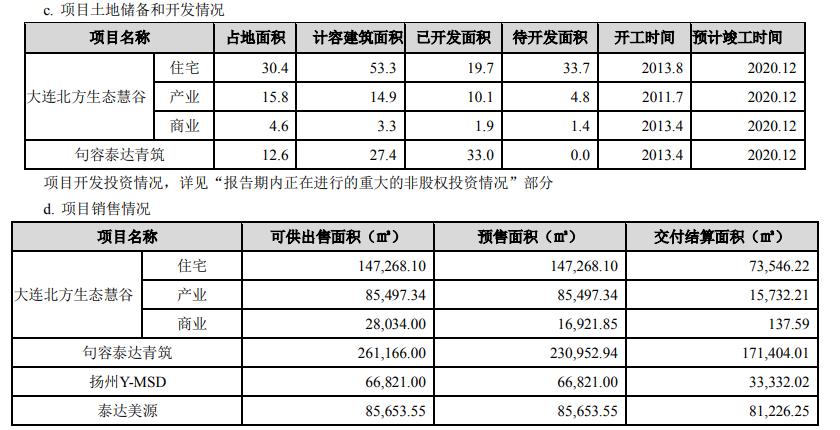 泰达股份:上半年归属股东净利润6146万元 同比增44.40%-中国网地产
