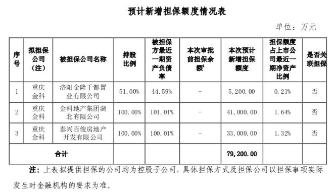 金科股份:重庆金科拟对3家公司提供担保 担保总额7.92亿元-中国网地产