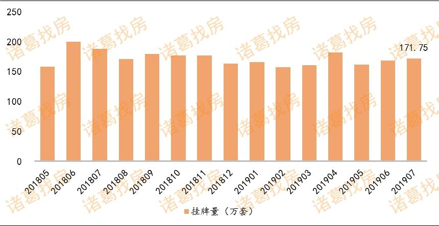 7月15个重点城市二手房成交量小幅上涨 结束两连跌-中国网地产