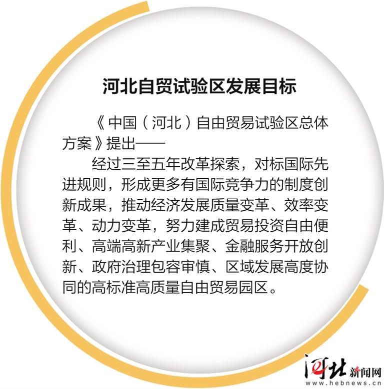 四个片区,河北自贸区揭开面纱-中国网地产