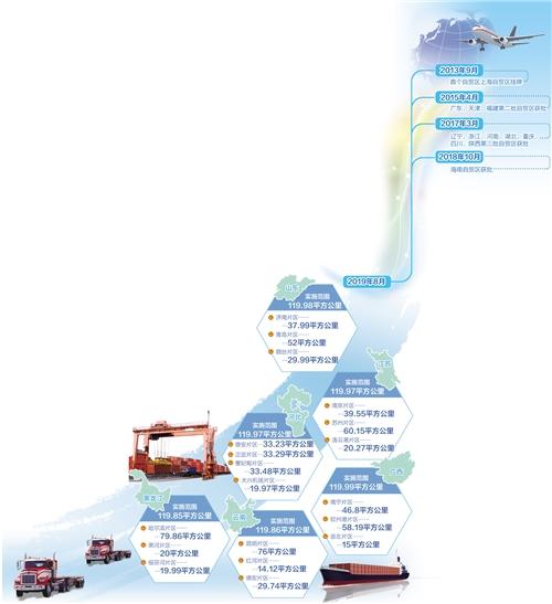 完善自贸区布局 鼓励差别化探索-中国网地产