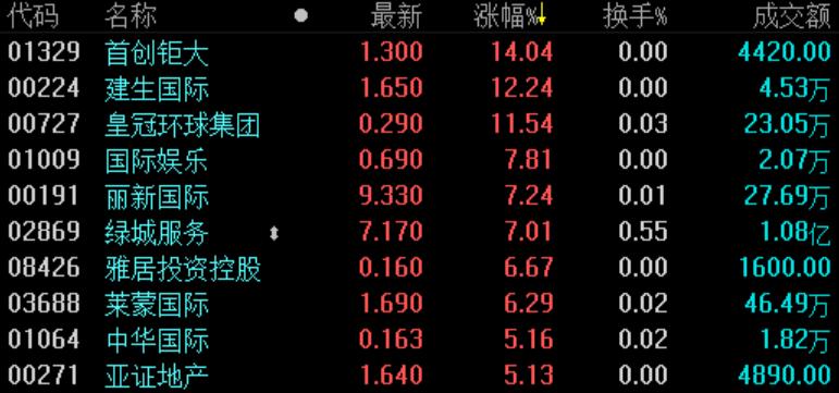 《亚博》地产股收盘 | 恒指微跌0.06% 首创钜大涨逾14%-市场-首页-中国网地产