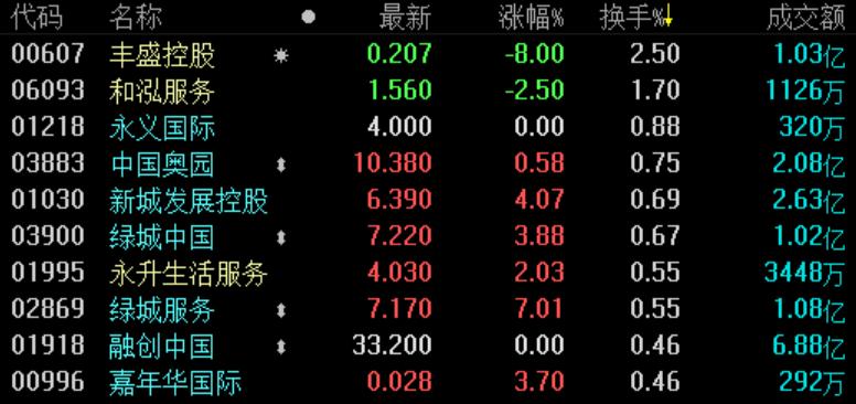 地产股收盘 | 恒指微跌0.06% 首创钜大涨逾14%-中国网地产