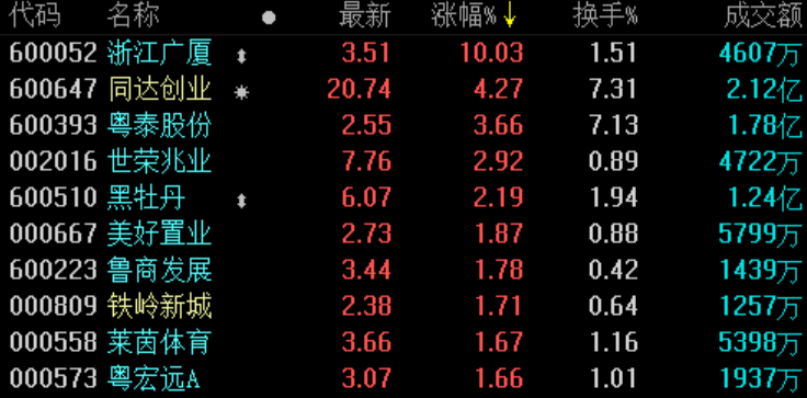地产股收盘 | 沪指跌0.29%失守2900点 世茂股份收涨1.23%-中国网地产