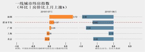 报告:核心城市房价涨速略上升 仍低于去年高点-中国网地产