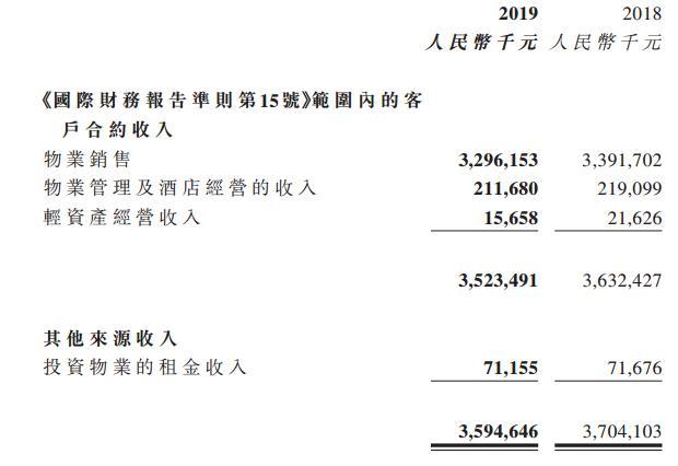 半年报 | 阳光100:艰难爬坑  阵痛转型   -中国网地产