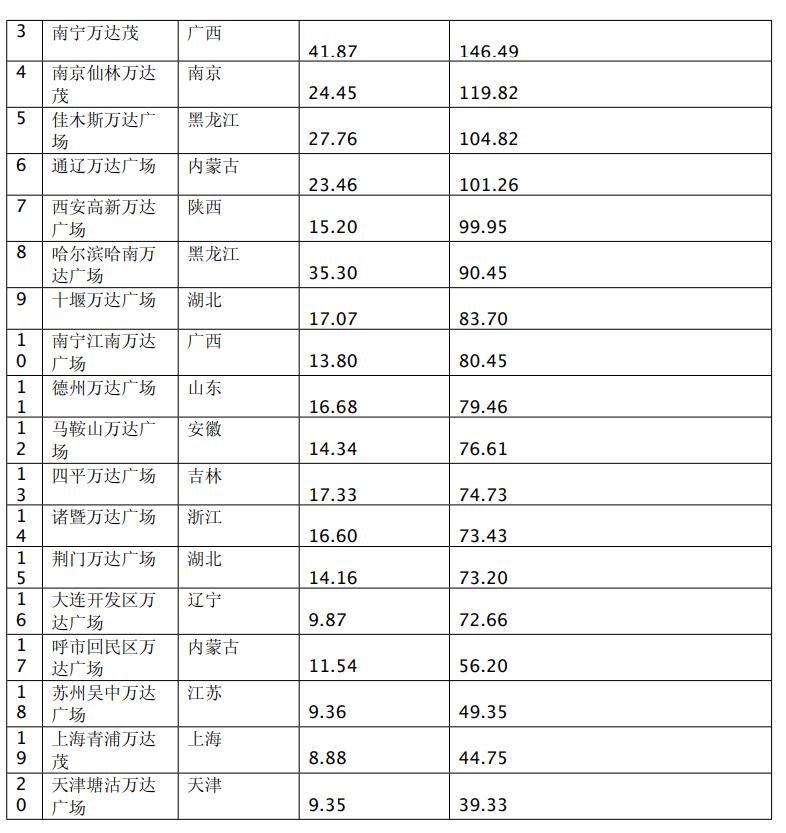 大連萬達商業管理:上半年歸屬股東凈利潤94.85億元 同比減少28.43%-中國網地産