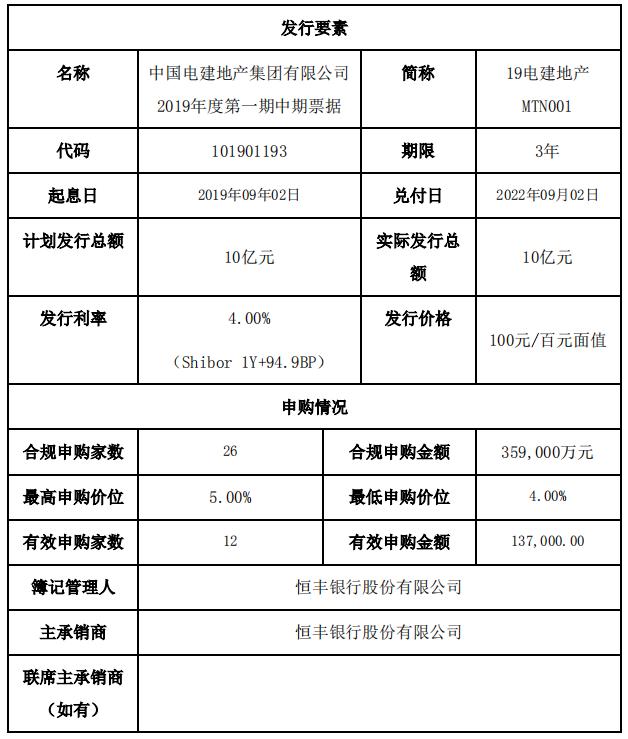 电建地产:成功发行10亿元中期票据 发行利率4.00%-中国网地产