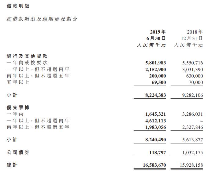 半年報快讀|當代置業:回款率超90% 借貸成本近10%-中國網地産