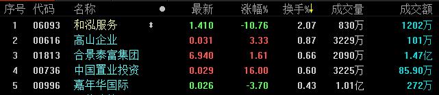 地产股收盘丨恒生指数收跌0.38% 中国置业投资涨超10%-中国网地产
