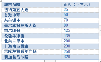 中国或成全球最大零售市场 中国20城零售商指数北京排名第二-中国网地产