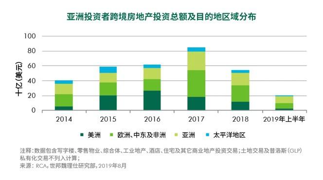 2019年上半年 亚洲资本的跨境房地产投资总规模较去年同期下降25%-中国网地产