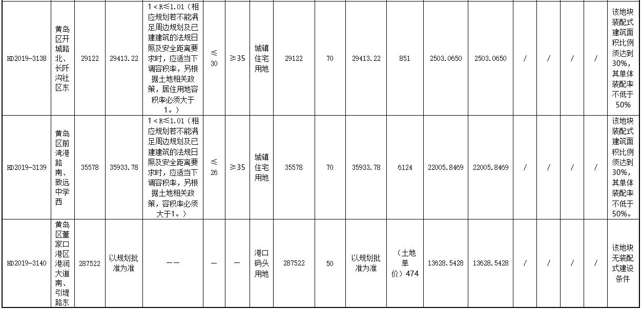 青岛8宗地揽金9.79亿元 金茂摘得2宗 金地摘得3宗-中国网地产