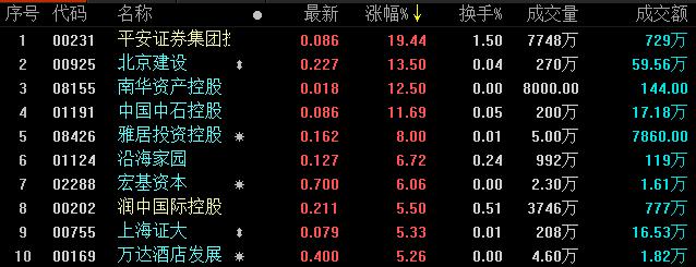 地产股收盘丨恒生指数收报25527点 平安证券集团控股涨19.44%-中国网地产