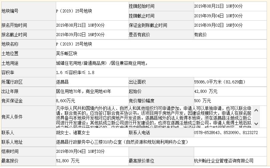 祥生5.28億元競得浙江麗水一宗商住用地 溢價率23.36%-中國網地産