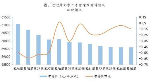 北京新房成交量连续两周上涨 二手住宅成交量低位回升-中国网地产