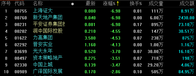 地产股收盘丨恒指尾盘冲高 报26690.76点 物管股续涨-中国网地产