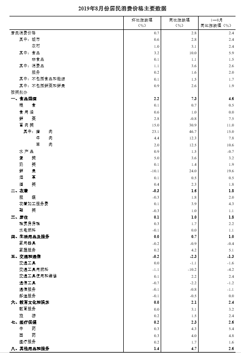 统计局:2019年8月份居民消费价格同比上涨2.8%-中国网地产