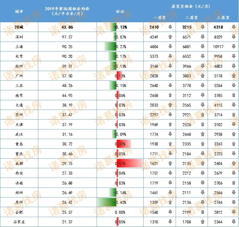 报告:全国大中城市租金平稳下行 跌幅连续4周收窄-中国网地产