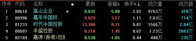 地产股收盘丨恒指微涨0.01% 勒泰集团领跌-中国网地产
