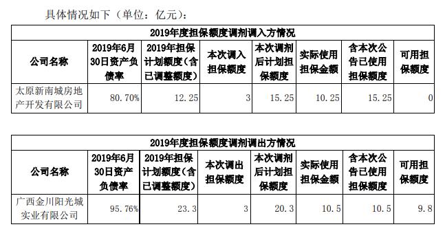 阳光城:为太原新南城房地产5亿元融资提供担保-中国网地产