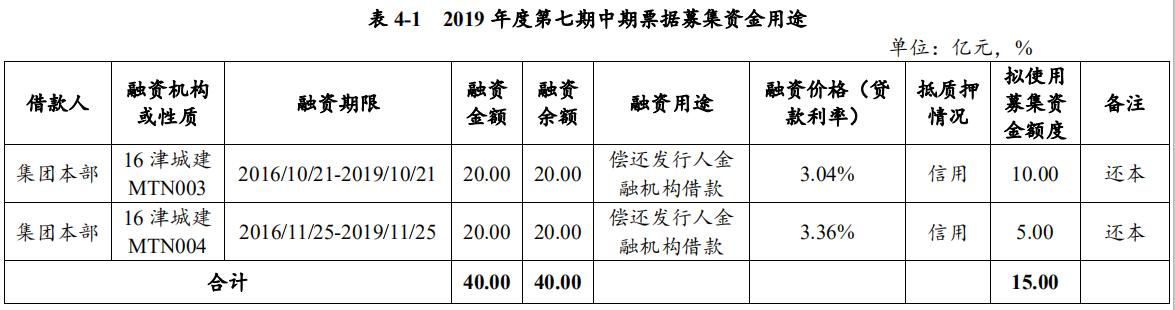 天津城投:拟发行15亿元中期票据 用于偿还公司本部存量债务-中国网地产