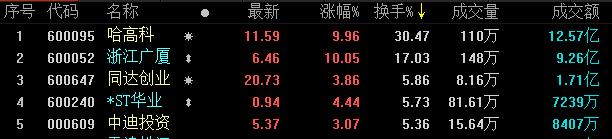 地产股收盘丨三大指数高开低走 浙江广厦、哈高科涨停-中国网地产
