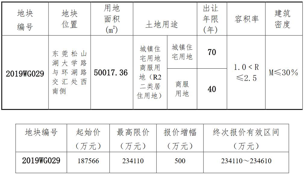 深业鹏基23.26亿元竞得东莞市一宗商住用地 溢价率24%-中国网地产