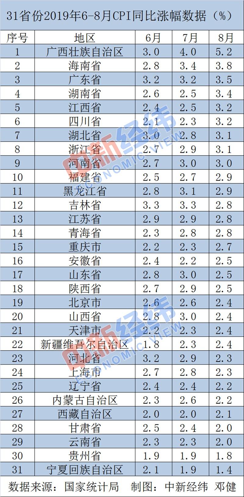 31省份8月CPI:11省份漲幅超全國 廣西連續兩月居首-中國網地産