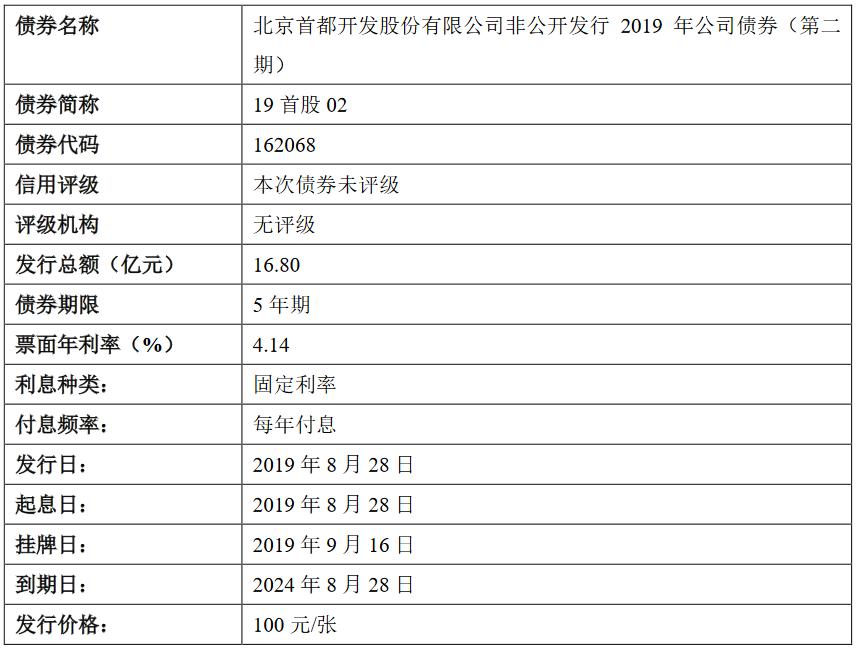 首开股份:16.8亿元公司债券将在上交所上市 票面利率4.14%-中国网地产