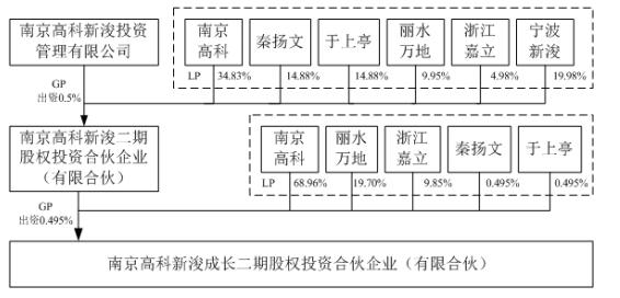 南京高科出资6.98亿与新浚一期团队继续合作 投资新浚二期-中国网地产