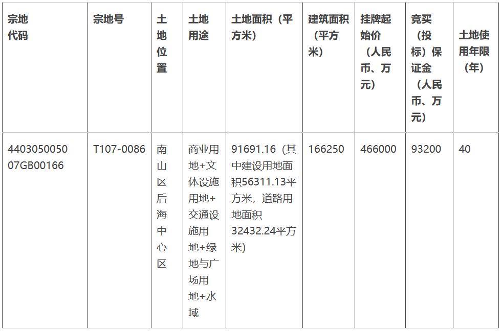 華潤底價46.6億元摘得深圳市一宗綜合用地-中國網地産