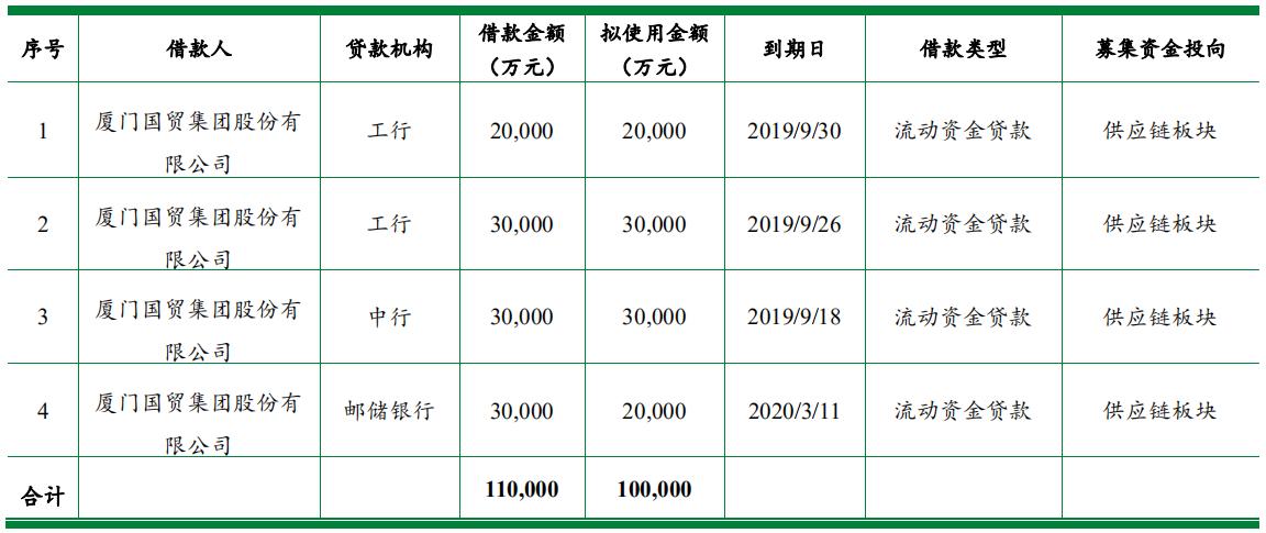 厦门国贸:拟发行10亿元中期票据 用于归还公司本部金融借款-中国网地产