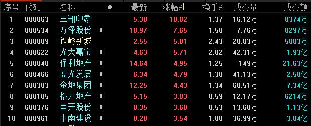 地产股收盘丨三大股指纷纷上涨 三湘印象涨停-中国网地产