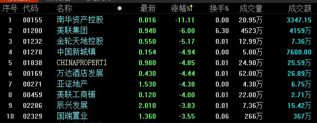 地产股收盘丨恒指高开低走 地产股涨幅明显-中国网地产