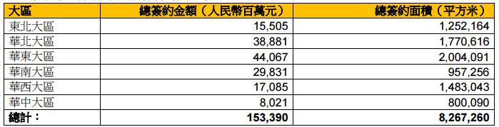 华润置地:前8月累计销售金额约1533.9亿元 同比增13.91%-中国网地产