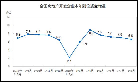 统计局:前8月商品房销售面积101849万平方米 同比下降0.6%-中国网地产