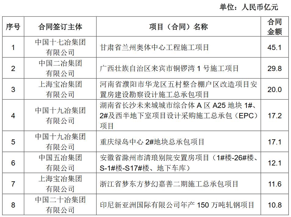 中國中冶:前8月工地新簽合同額4726.5億元 同期增長20.0%-中國網地産