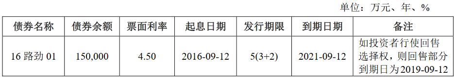 路劲地产:15亿元公司债券将在上交所上市 票面利率7.00%-中国网地产