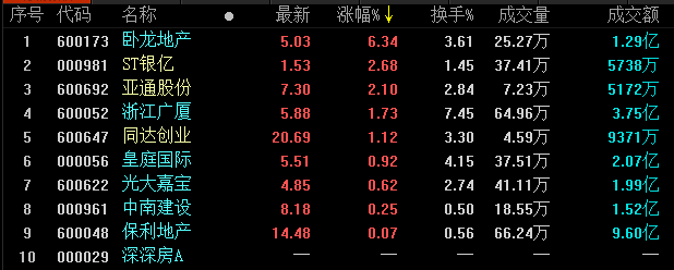 地産股收盤丨兩市全天單邊下跌 臥龍地産領漲-中國網地産