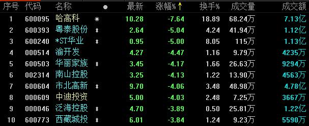 地产股收盘丨两市全天单边下跌 卧龙地产领涨-中国网地产