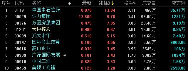 地产股收盘丨恒指跌1.23% 地产股集体下跌 -中国网地产