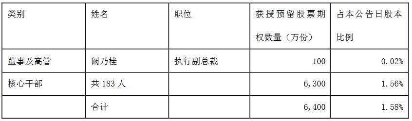 阳光城:完成6400万份股票期权授予登记 行权价格6.89元-中国网地产