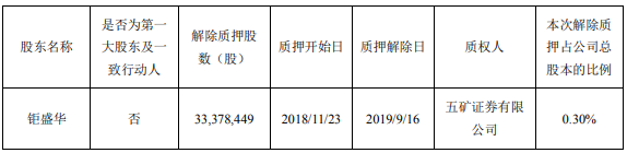 萬科A:鉅盛華解除質押3337萬股公司股份 -中國網地産