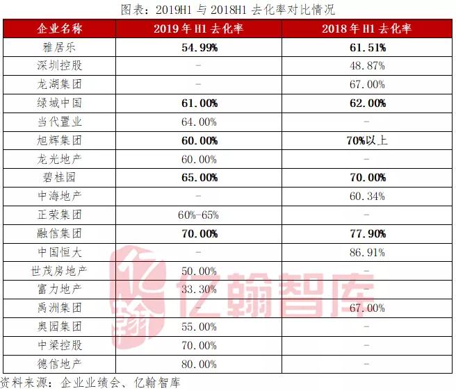 2019半年報綜述——誰無暴風勁雨時,守得雲開見月明-中國網地産