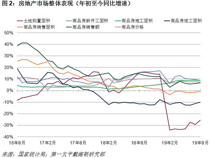 第一太平戴维斯:8月开发商发力销售但谨慎拿地-中国网地产