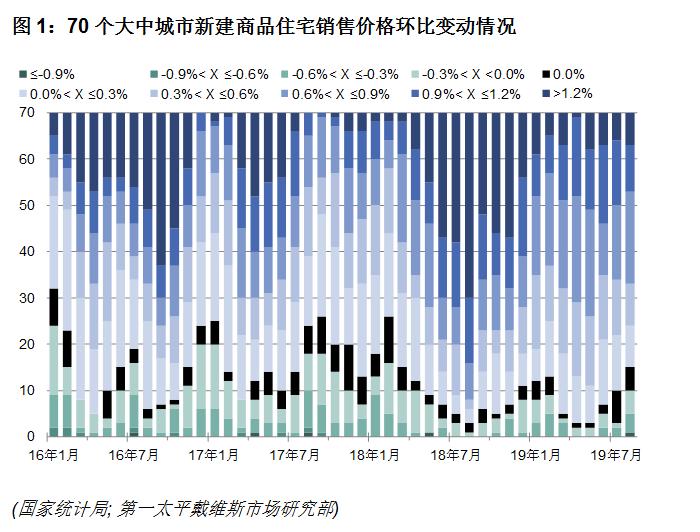 第一太平戴維斯:全國70個大中城市新建住宅價格指數更新-中國網地産
