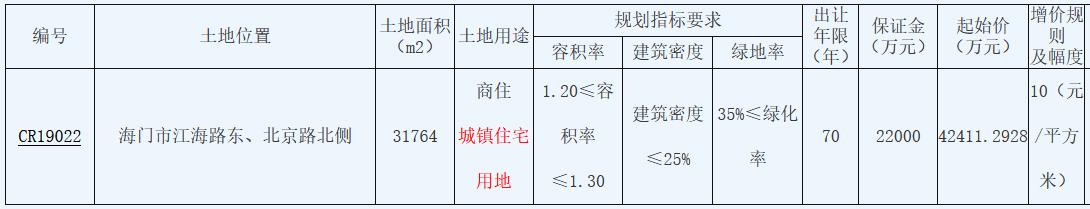 中南建設底價4.24億元摘得江蘇南通一宗商住用地 樓面價10271元/㎡-中國網地産
